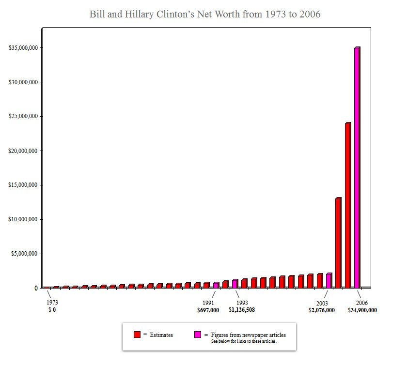 bill and hillary clinton s recent meteoric rise in wealth graphs