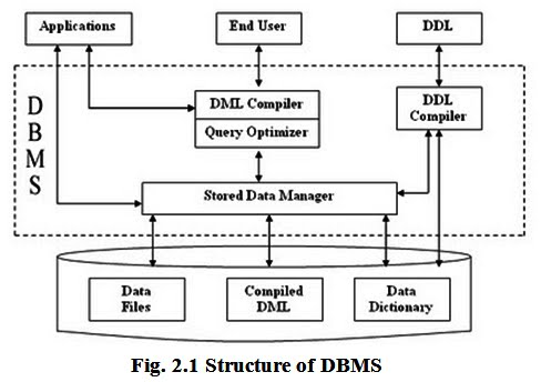 Chapter 1 mera semester the components of dbms perform these requested operations on the database and provide necessary data to the users the various components of dbms are shown altavistaventures Choice Image