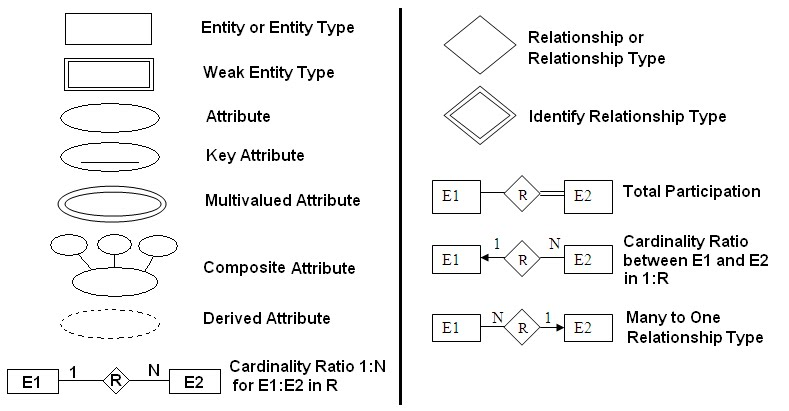 er diagram symbols relationship quotes