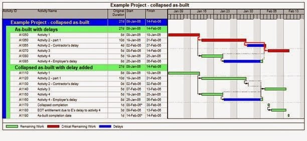 CONSTRUCTION DELAY ANALYSIS METHODS - Metropolitan Engineering