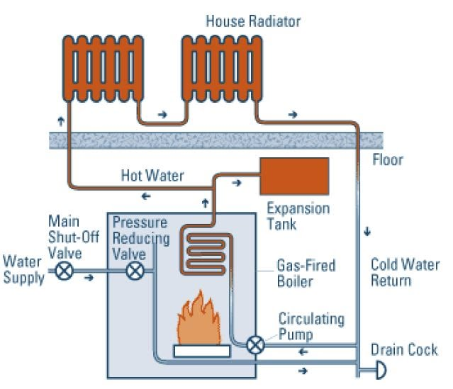 how to prevent an overheated boiler or furnace incident