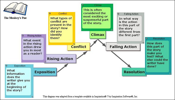 Unit 8 pichamon english 1 plot order of events occurring in a play is referred to the plot of drama plot includes exposition rising action conflict climax falling action ccuart Image collections