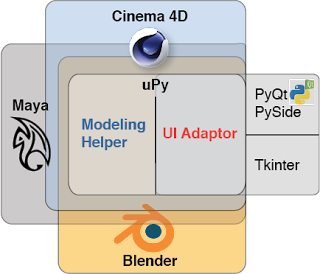 Overview - uPy