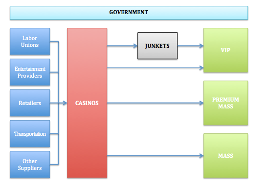 Gambling value chain casino sots