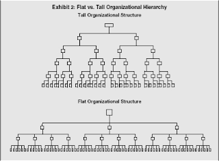 chain of command in google organization What are the main mistakes google has made in scaling its organization a separate chain of command see google's organization evolve to extend both the.