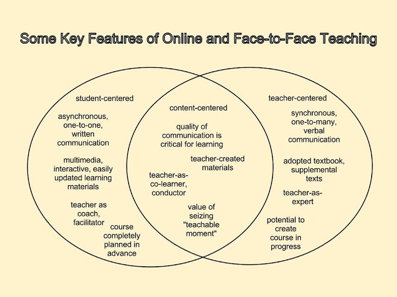 Online Vs Blended Vs Face To Face Venn Diagram Michael Simkinss
