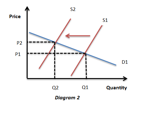 C Elasticity Of Demand And Supply Microeconomics Ind Assignment