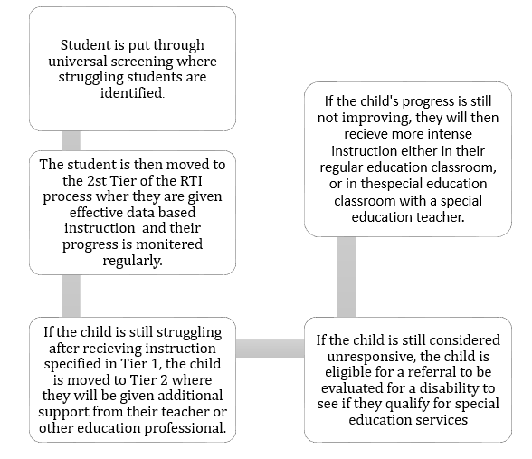 "the referral process for special education Referral process a ""referral"" in the context of special education services is a process asking the school district to evaluate a student to decide if the student qualifies to receive special education services."