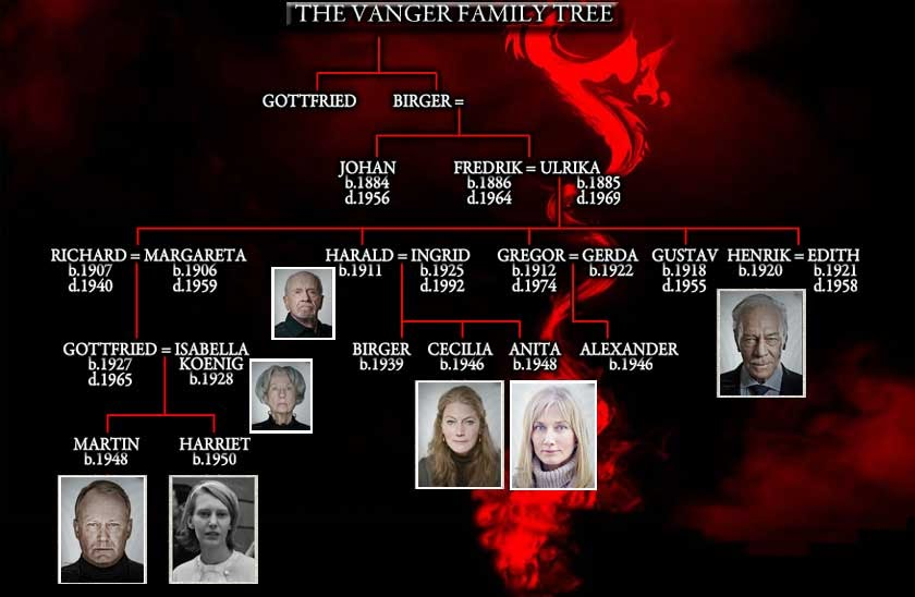 google family tree