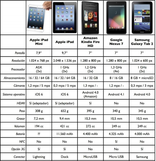 Apple Ipad Vs Kindle: Mini IPad Vs. Kindle Fire Vs. Google Nexus 7 Vs. IPad Vs