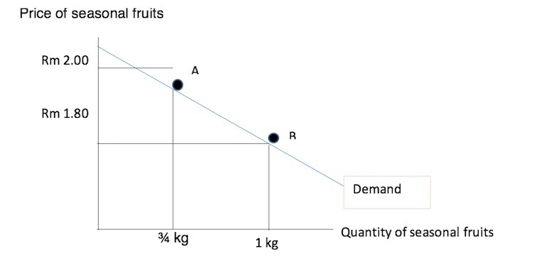 Price Elasticity Of Demand Minimum Price Of The Local Fruits