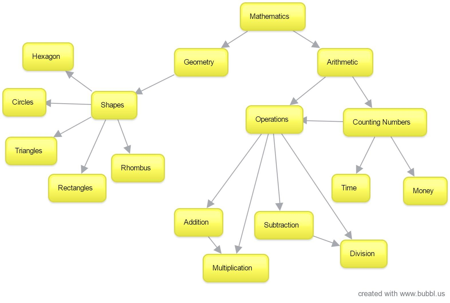 Concept Map   Ms. Diaz's Math Ship