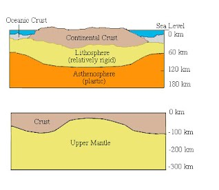 the background information of the lithosphere crust of earth Some of the facts about the earth crust are as follows :- the average age of the current earth's continental crust has been estimated to be about 20 billion years both the continental and the oceanic crusts are bonded to the mantle to form a layer known as the lithosphere.