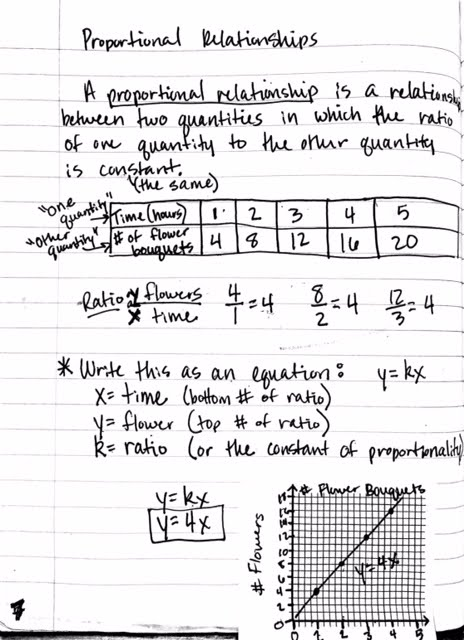 Unit 3: Proportional and Nonproportional Relationships - Miss ...