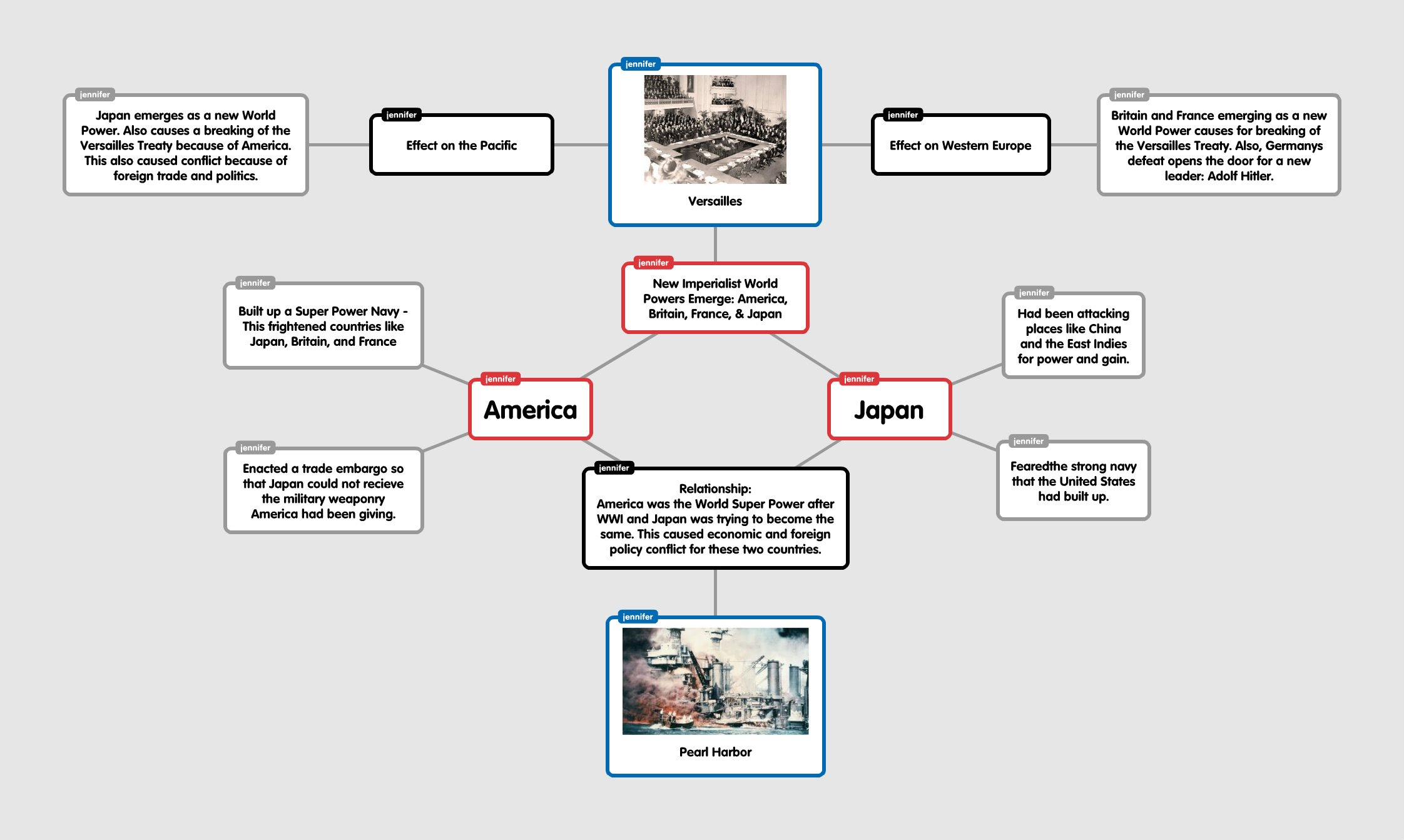 Class Materials Miss Sims Teacher Website - Us history concept maps