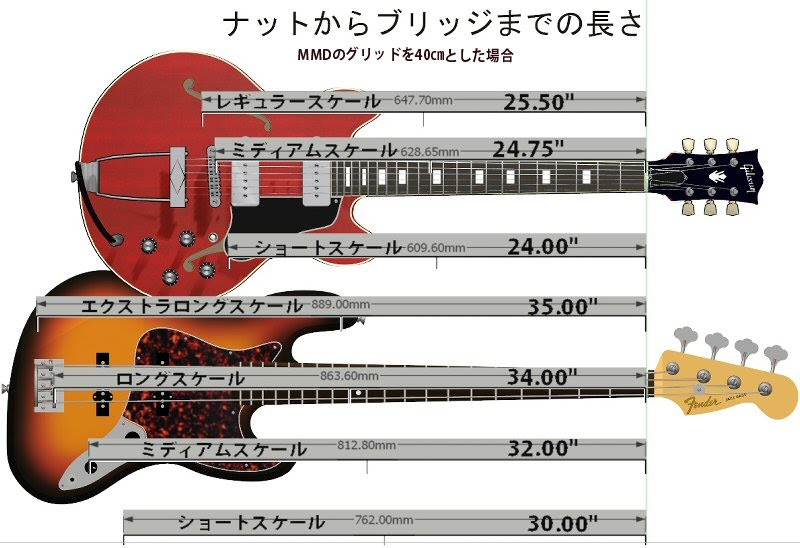 Guitar Scale Length PMX - MMD BE STUDIO