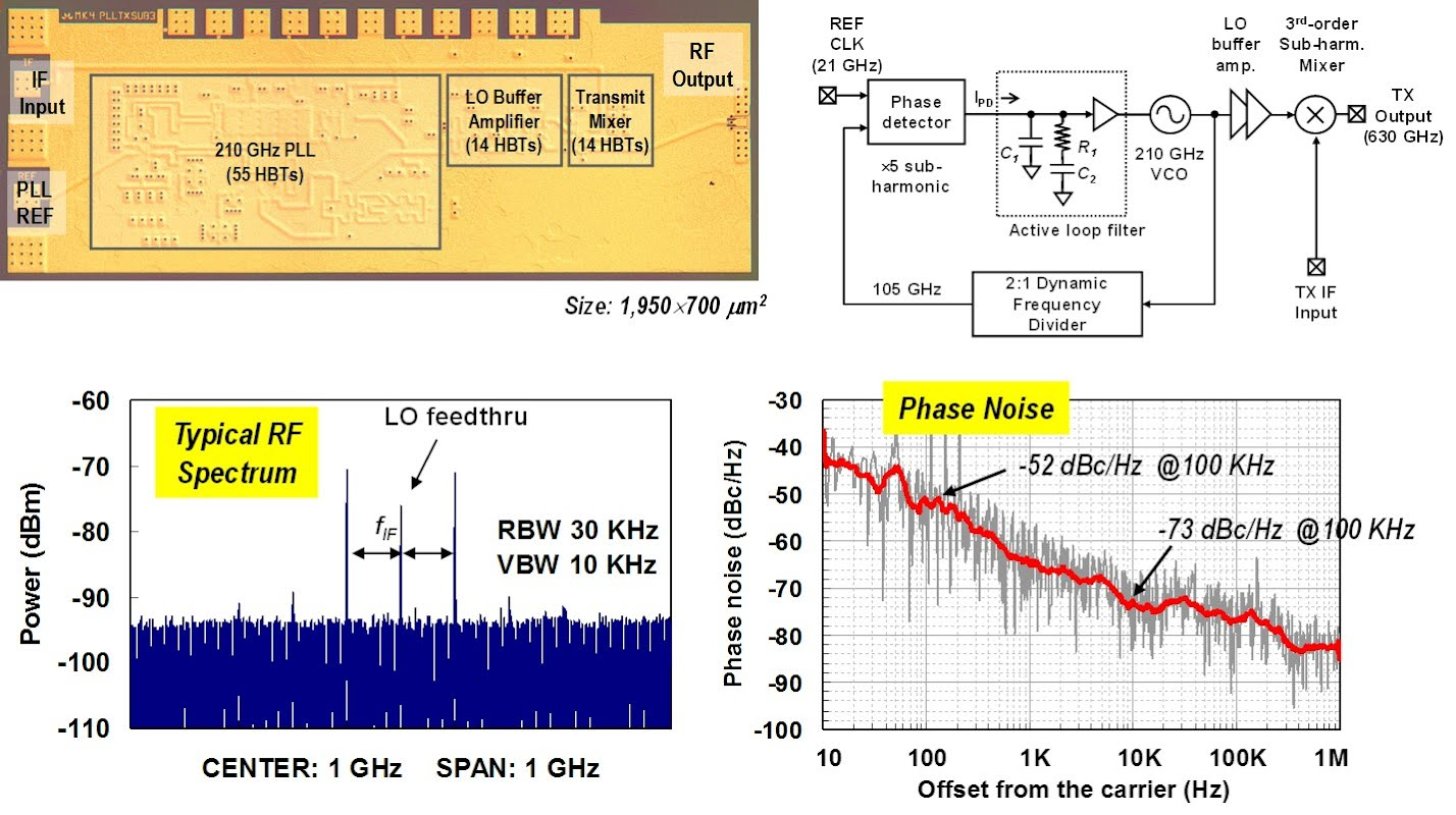 Research Millimeterwave And Terahertz Electronics Lab Single Chip Divider Circuit A 600 Ghz Transmitter Tx In Inp Hbt Process