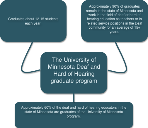The U of M Deaf and Hard of Hearing graduate program graduates about 12-15 students each year and about ninety percent of the graduates remain in the state of Minnesota and work in the field an average of 15 or more years in addition about 60 percent of the deaf and hard of hearing educators in the state of Minnesota are graduates of the University of Minnesota program