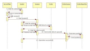 Sequence diagrams mobile solution for fast food project site sequence diagrams ccuart Gallery