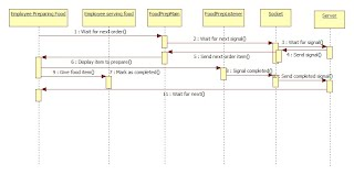 Sequence diagrams mobile solution for fast food project site logtransaction sequence diagram ccuart Gallery