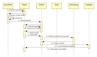 Sequence diagrams mobile solution for fast food project site mobileordering sequence diagram ccuart Gallery
