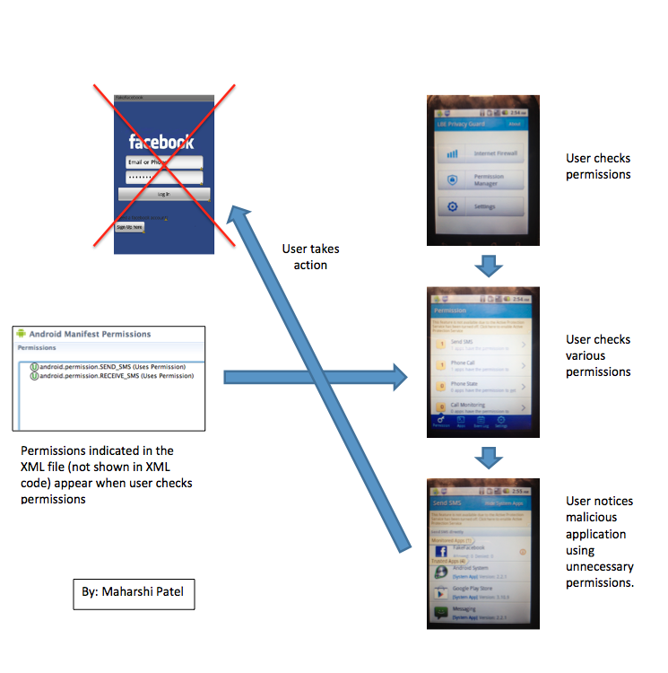 Lab 2: Android Phishing Defense - Mobile Security Labware