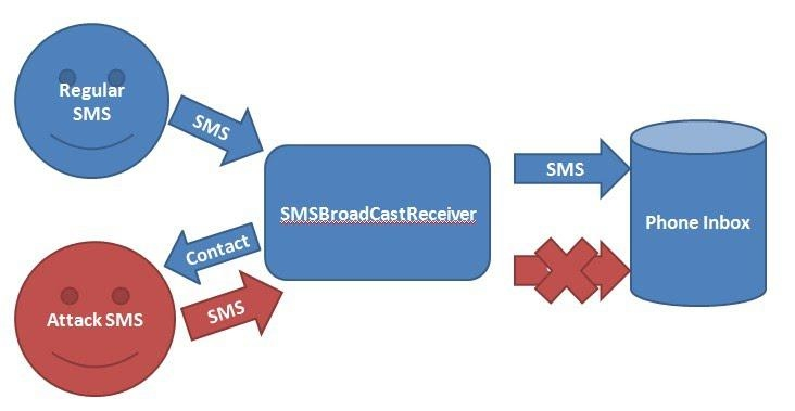 SMS Threat/Attack Lab Activity(Android Studio) - Mobile Security Labware