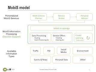 MobiS vision presented at iMobility concertation workshop