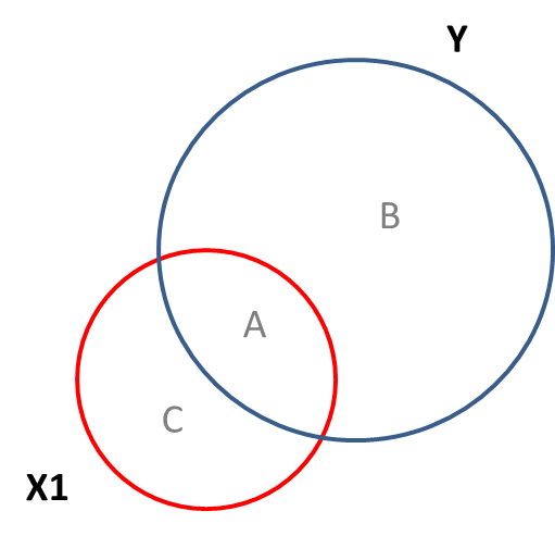 Venn Diagram Independent Variable Schematic Diagrams