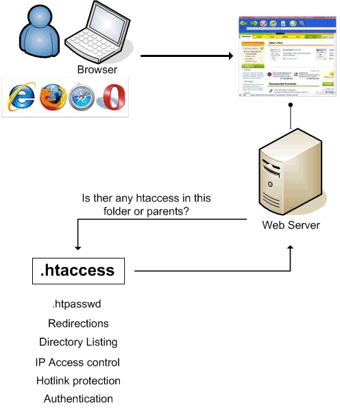 Htaccess architecture