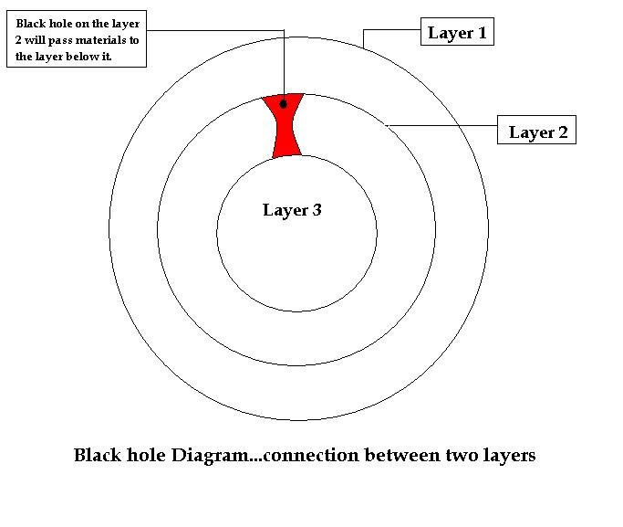 Layers of a Black Hole (page 3) - Pics about space