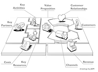 Business model canvas mooc modules entrepreneurship business model generation is a handbook for visionaries game changers and challengers striving to defy outmoded business models and design tomorrows friedricerecipe Choice Image