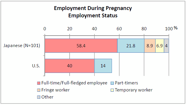 maternity leave on employed mothers National 18 week paid maternity leave scheme universally benefited mothers health • health benefits were greater for mothers casually or permanently employed.