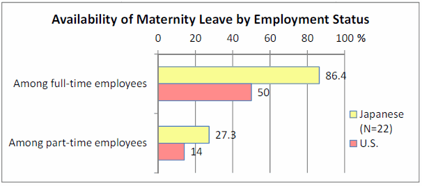 maternity leave on employed mothers If you are pregnant you are entitled to maternity leave  maternity benefits  been working for an employer or been self-employed for at least 26 weeks in any of.