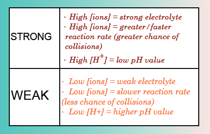 Strong & Weak Acids & Bases - Mr Carson's Science Page