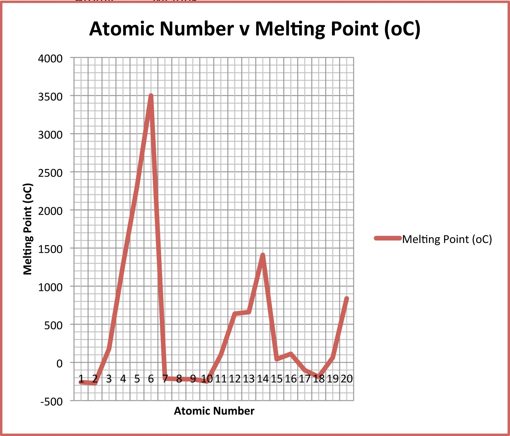 Atomic Number. If We Look Closely We See: