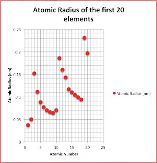Physical properties mr carsons science page the atomic radius of the first 20 elements of the modern periodic table have been graphed against the atomic number if we look closely we see urtaz Image collections