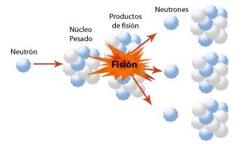 Reacciòn nuclear