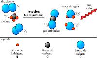 Reacciòn quìmica