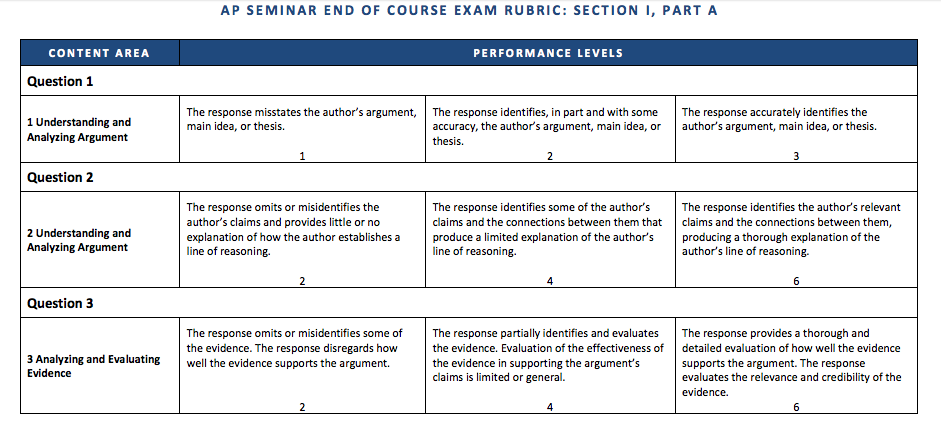 take home essay exam rubric Grading rubric for essay exams my home page, go to: csulb home page take the time to review your work for accuracy.