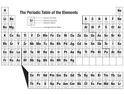 The periodic table sophie science notebook above is the periodic table each box contains information about elements the periodic table shows elements that everything in the known universe is made urtaz Image collections