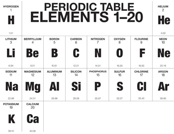 the first 20 elements - Periodic Table First 20 Elements Atomic Number