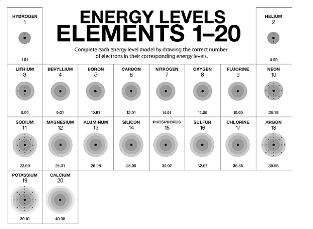 how to tell how many electrons an element has