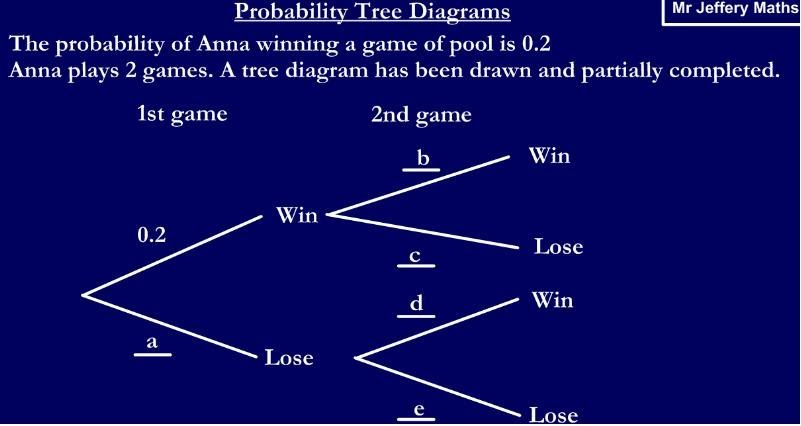 Probability Tree Diagrams Mr Jeffery Maths