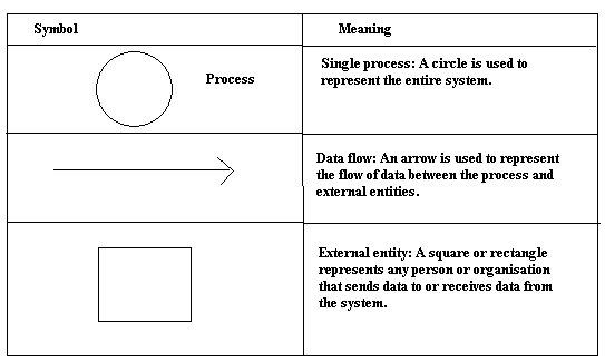 designing phase   mr jonesthe symbols used in context diagram