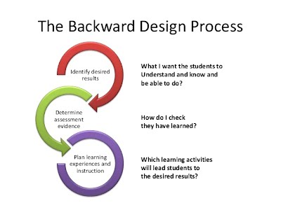 Backward Design Instruction Planning Mrs Jenkins French Class