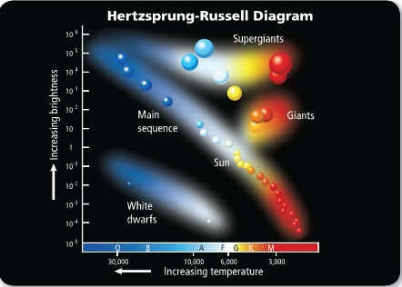 hr diagram earth chapter 31 stars and galaxies reading guide - mr. stewart ... diagram earth layers #6