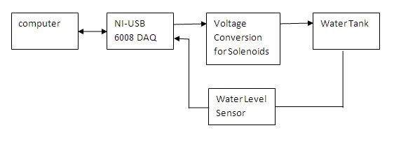 simple block diagram iv) water level control system computer aided control systems Solar Charge Controller Diagram at webbmarketing.co