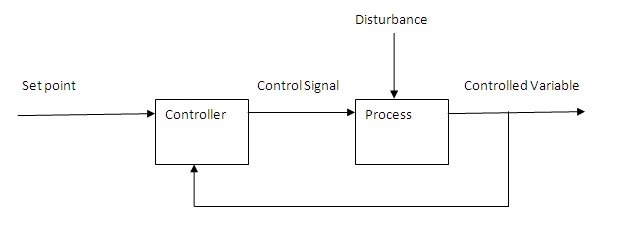 Typical Functional Diagram Control Reinvent Your Wiring Diagram