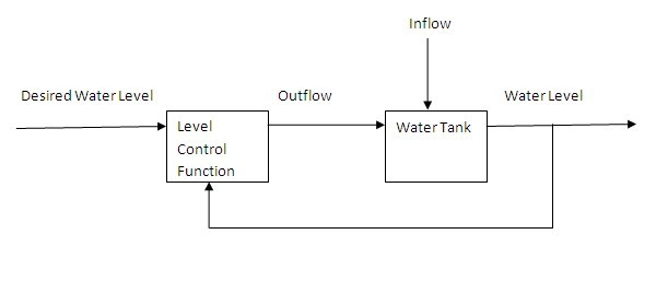 Iv  Water Level Control System